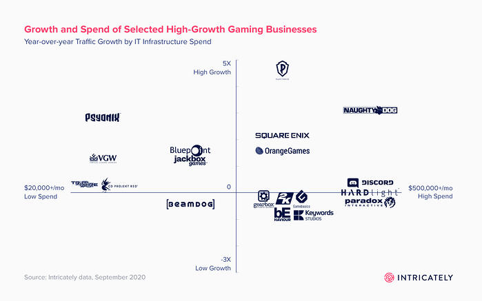Fastest-growing Gaming Companies Final_Chart 3 (1)