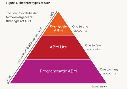 The three levels to ABM.