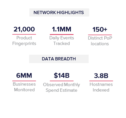Network Highlights