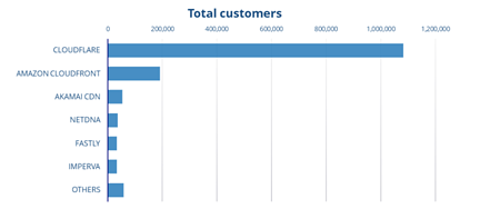 Total Customers