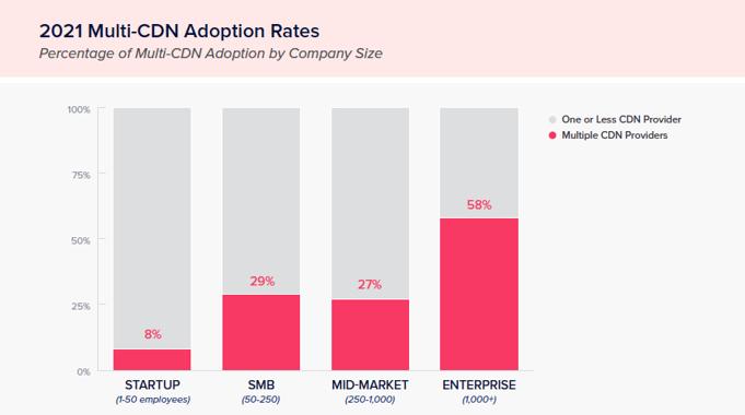 2021 Intricately Multi-cloud adoption rates