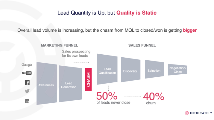 lead-quantity