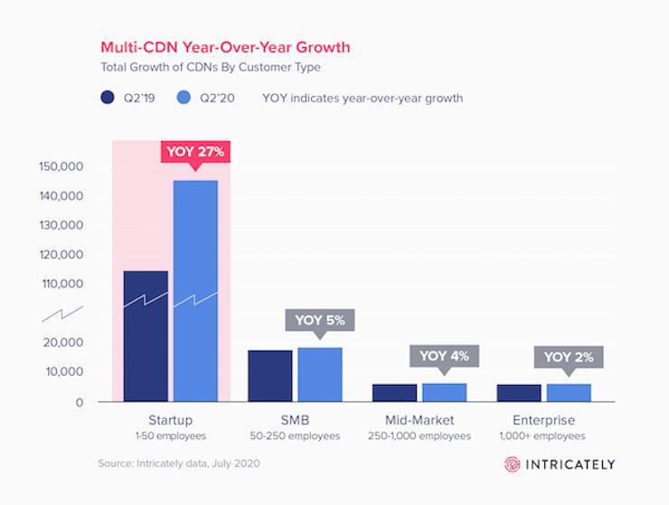 multi-cdn growth