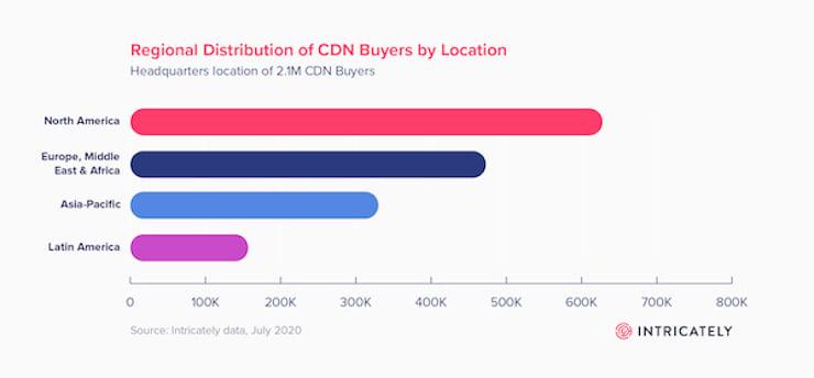 regional distribution of cdn buyers