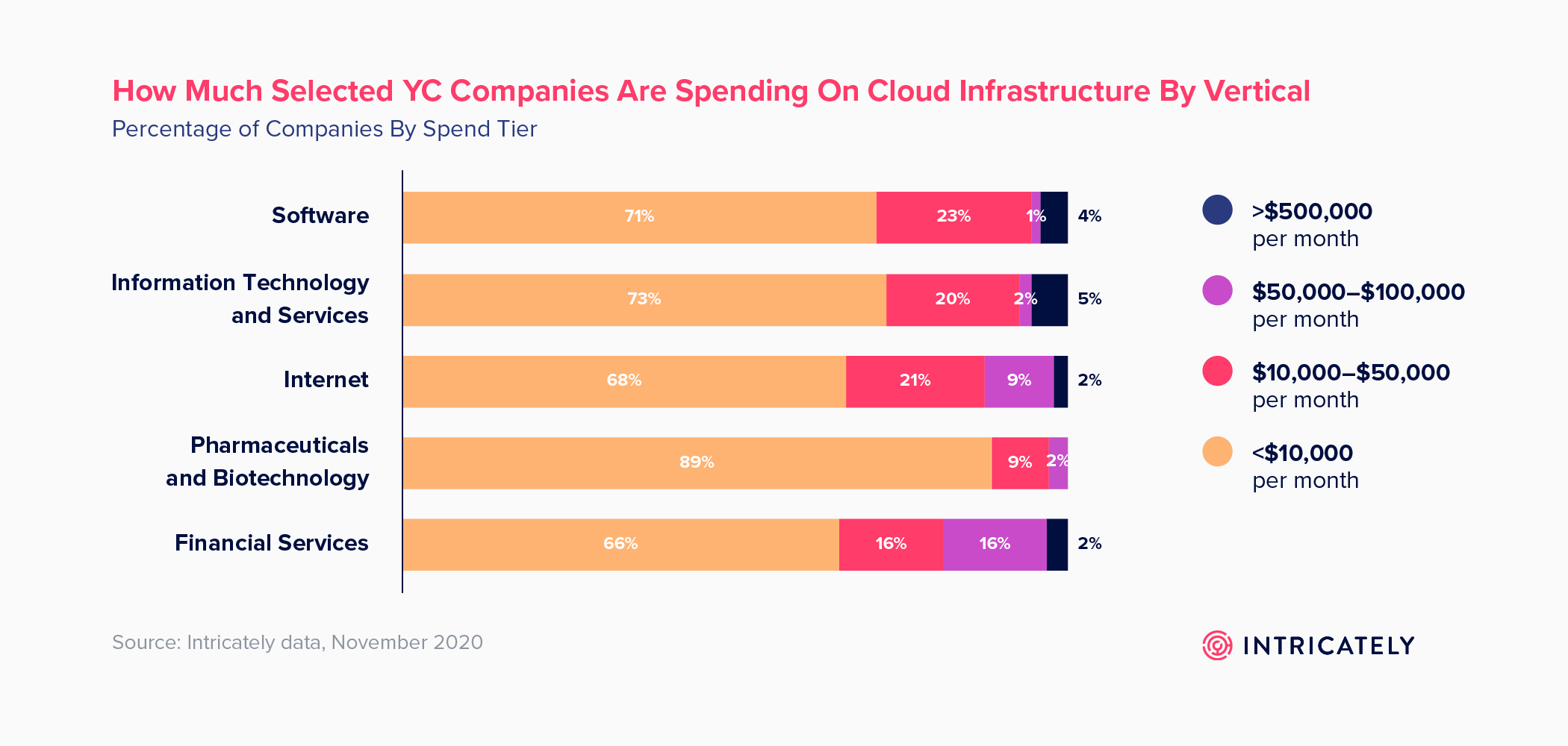 How much YC Companies are spending on cloud infrastructure