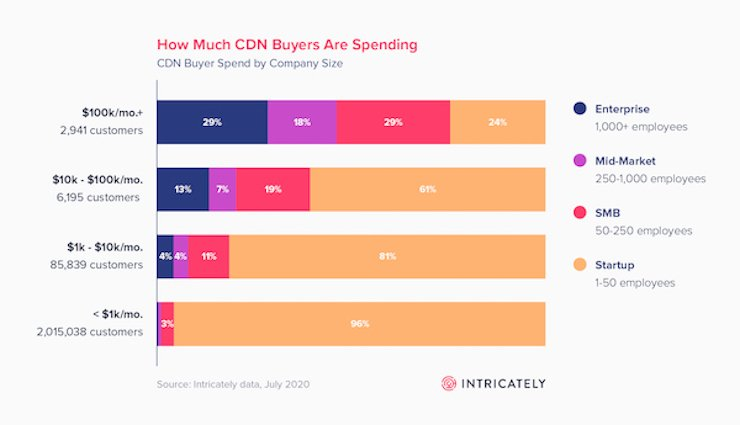 how much cdn buyers are spending